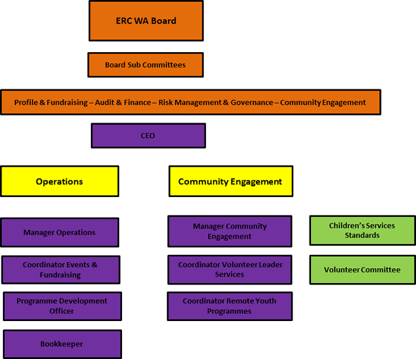 Edmund Rice Camps WA Organisational Structure